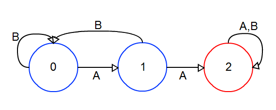A finite state machine for strings avoiding AA